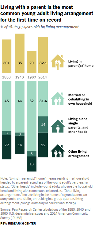 Pew's research into millennials living at home